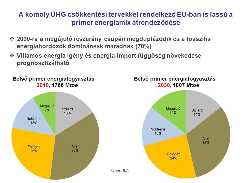 Belső primer energiafogyasztás 2010, 1766 Mtoe Belső primer energiafogyasztás 2030, 1807 Mtoe A komoly ÜHG csökkentési tervekkel rendelkező EU-ban is