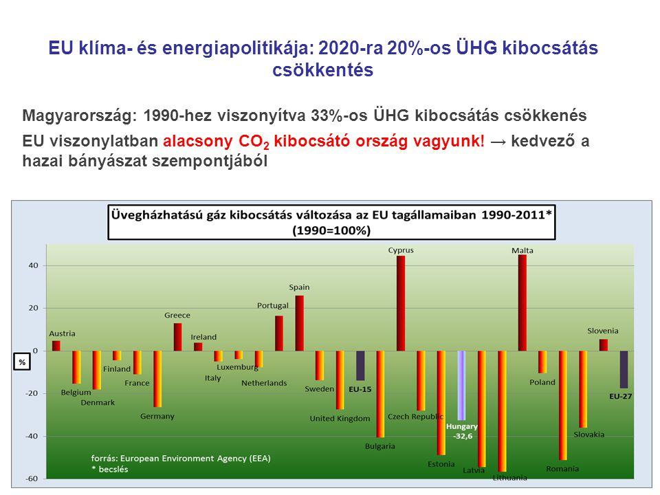 EU klíma- és energiapolitikája: 2020-ra 20%-os ÜHG kibocsátás csökkentés Magyarország: 1990-hez viszonyítva 33%-os ÜHG kibocsátás csökkenés EU viszony