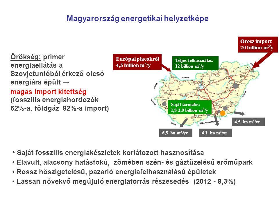 Orosz import 20 billion m 3/ y Európai piacokról 4,5 billion m 3 /y Teljes felhasználás: 12 billion m 3 /y Saját termelés: 1,8-2,0 billion m 3 /y 4,1