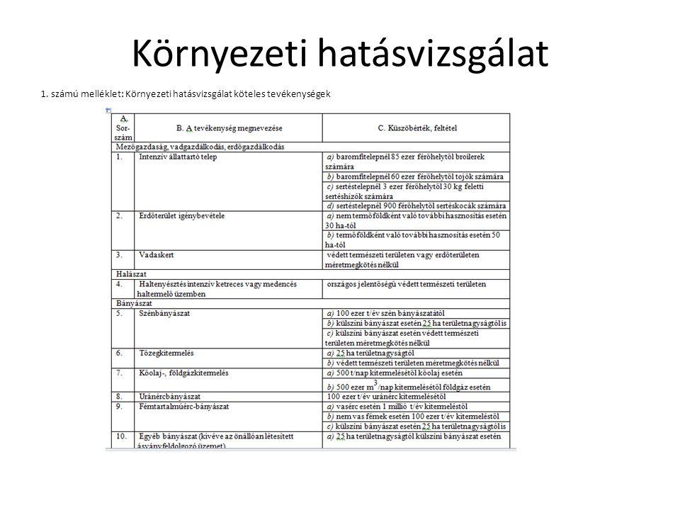 Környezeti hatásvizsgálat 1. számú melléklet: Környezeti hatásvizsgálat köteles tevékenységek