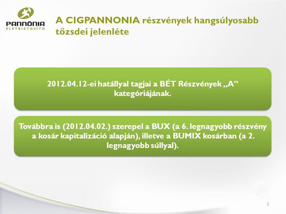 4 Korrigált díjbevétel Életbiztosító – stabil növekedés a 2011-es évben Növekedés: Piac 3% CIG 30% Piaci részesedés: 5,7%-ról 7,2%-ra A CIG már az 5.