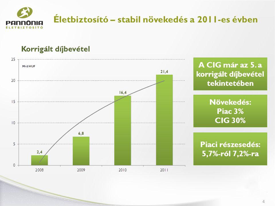 Román üzleti modell lecserélése a sikeres szlovákiai modellre 5 Életbiztosító – üzleti diverzifikáció és hatékonyságnövelés a 2011-es évben Üzleti diverzifikáció A CIG Pannónia Első Magyar Általános Biztosító Zrt.