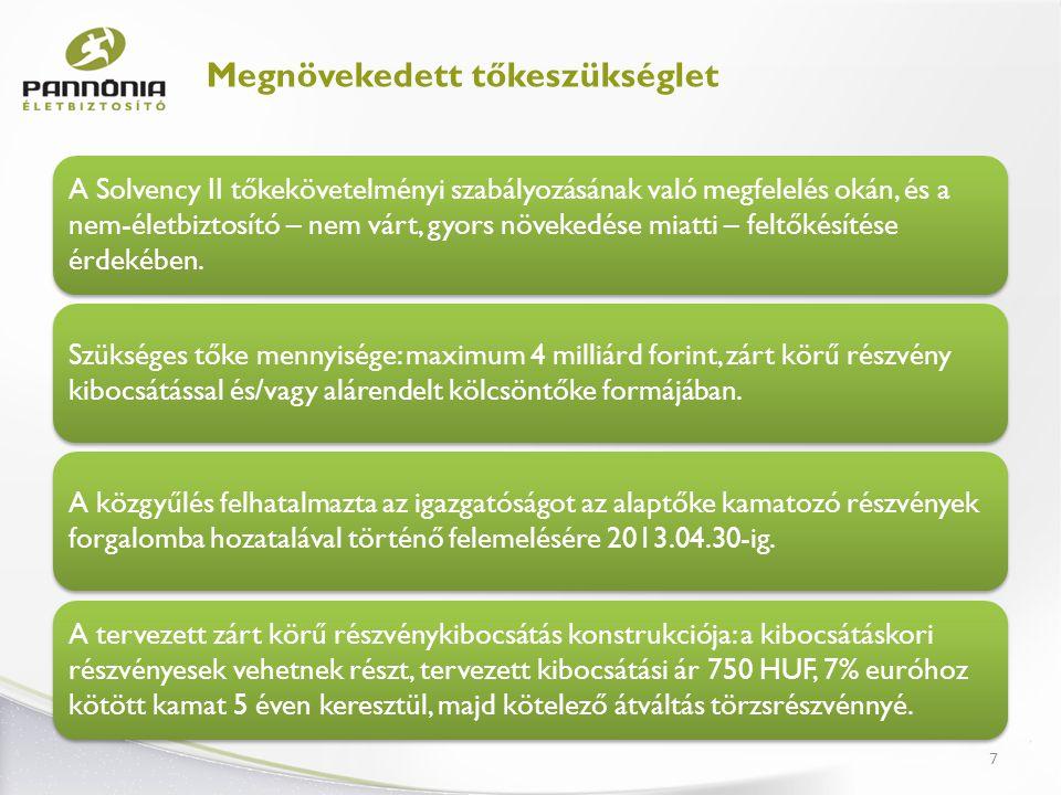8 Újdonságaink NOVA TM új generációs, nagy rugalmasságot biztosító UL termék, a Brokernettel közösen fejlesztve Nem-életbiztosító fókuszában a lakossági piac: - utasbiztosítás - lakásbiztosítás - gépjármű biztosítások Részvényesi Hűségprogram Lengyelország: utas-, szakmai felelősségbiztosítás