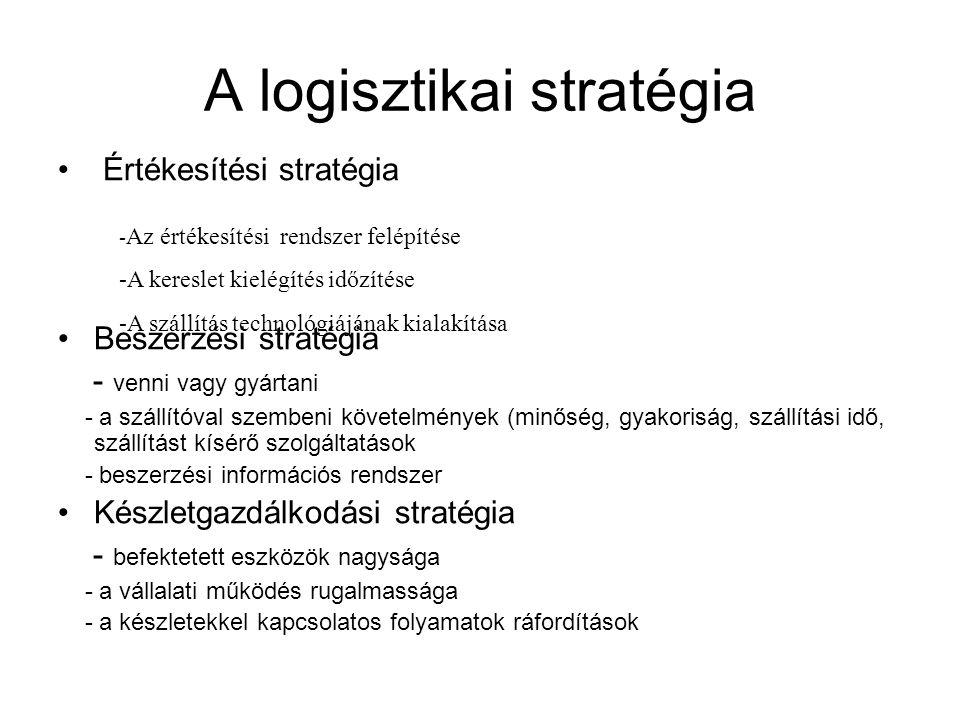 A logisztikai stratégia • Értékesítési stratégia •Beszerzési stratégia - venni vagy gyártani - a szállítóval szembeni követelmények (minőség, gyakoris