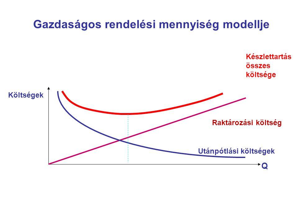 Gazdaságos rendelési mennyiség modellje Raktározási költség Készlettartás összes költsége Q Költségek Utánpótlási költségek