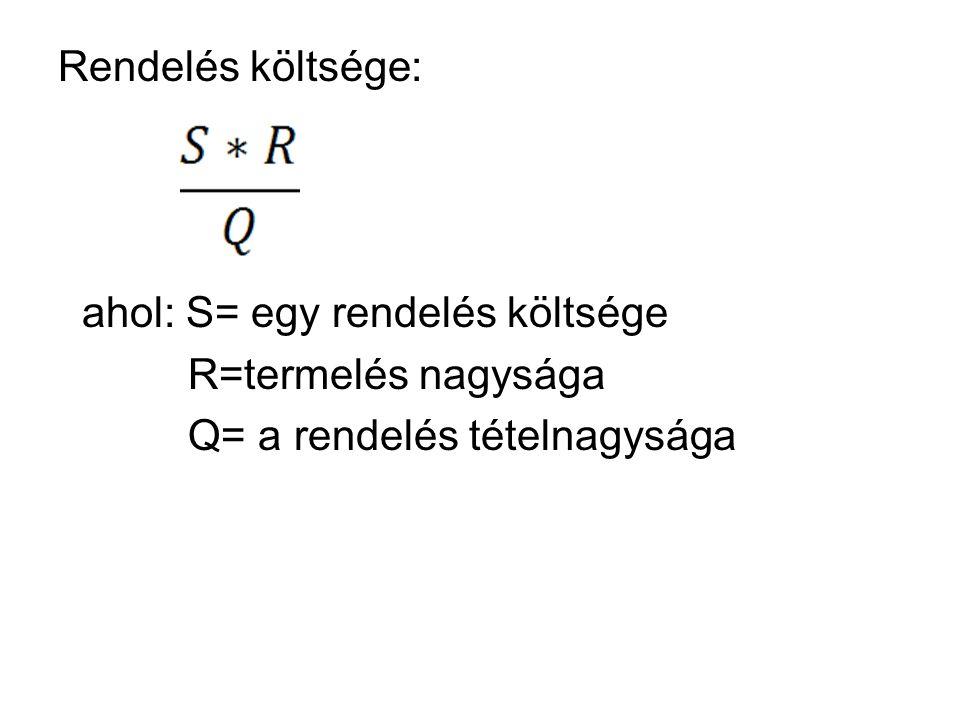 Rendelés költsége: ahol: S= egy rendelés költsége R=termelés nagysága Q= a rendelés tételnagysága