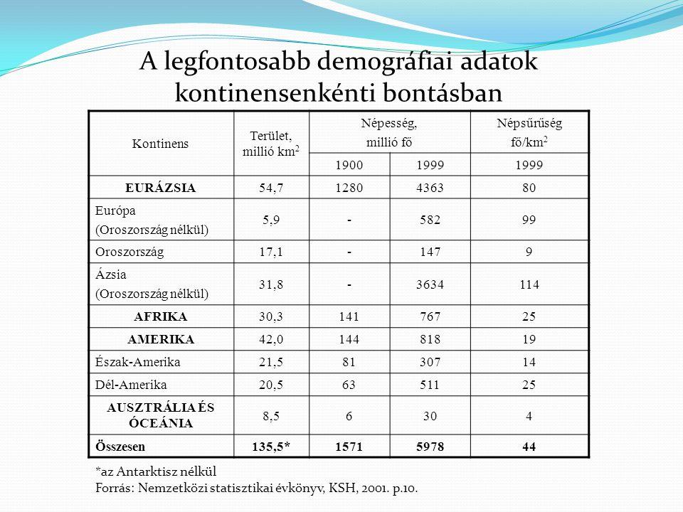 Kontinens Terület, millió km 2 Népesség, millió fő Népsűrűség fő/km 2 190019991999 EURÁZSIA54,71280436380 Európa (Oroszország nélkül) 5,9-58299 Oroszo