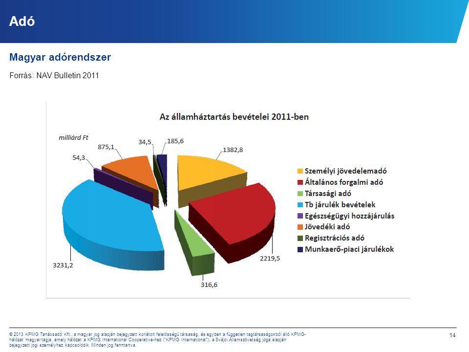 14 © 2013 KPMG Tanácsadó Kft., a magyar jog alapján bejegyzett korlátolt felelősségű társaság, és egyben a független tagtársaságokból álló KPMG- hálóz