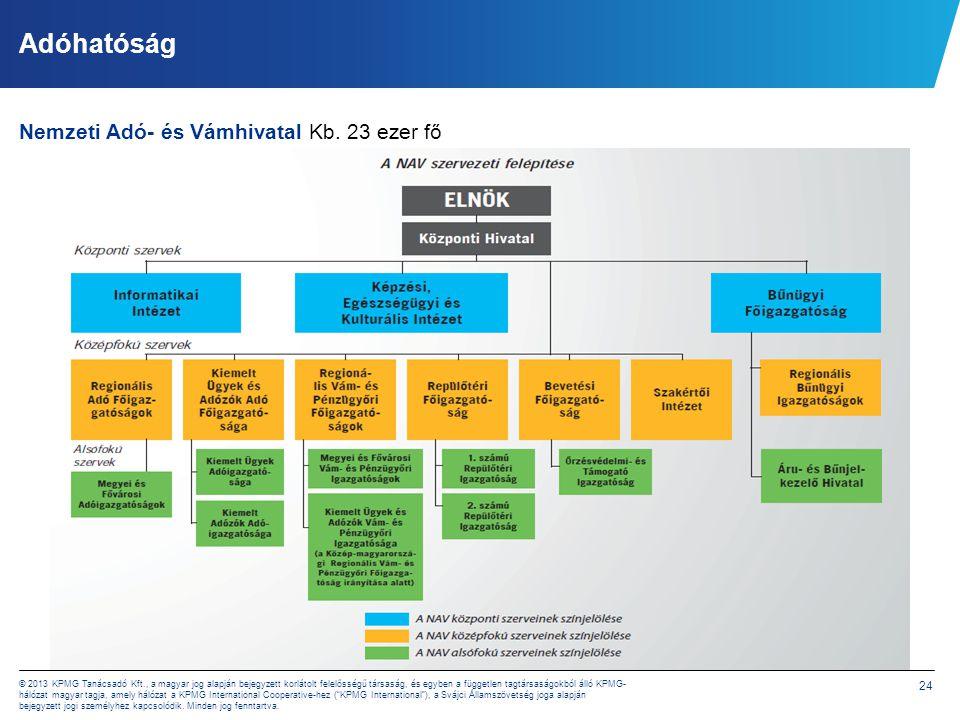 24 © 2013 KPMG Tanácsadó Kft., a magyar jog alapján bejegyzett korlátolt felelősségű társaság, és egyben a független tagtársaságokból álló KPMG- hálóz