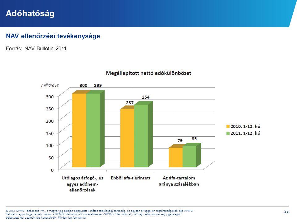 29 © 2013 KPMG Tanácsadó Kft., a magyar jog alapján bejegyzett korlátolt felelősségű társaság, és egyben a független tagtársaságokból álló KPMG- hálóz