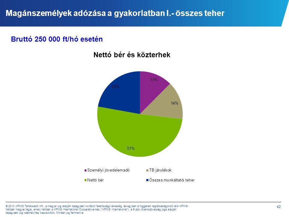 42 © 2013 KPMG Tanácsadó Kft., a magyar jog alapján bejegyzett korlátolt felelősségű társaság, és egyben a független tagtársaságokból álló KPMG- hálóz