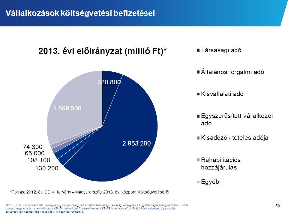 50 © 2013 KPMG Tanácsadó Kft., a magyar jog alapján bejegyzett korlátolt felelősségű társaság, és egyben a független tagtársaságokból álló KPMG- hálóz