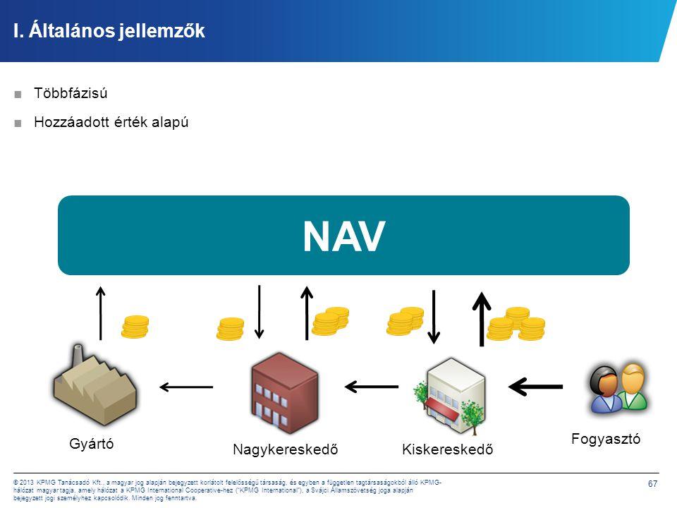 67 © 2013 KPMG Tanácsadó Kft., a magyar jog alapján bejegyzett korlátolt felelősségű társaság, és egyben a független tagtársaságokból álló KPMG- hálóz