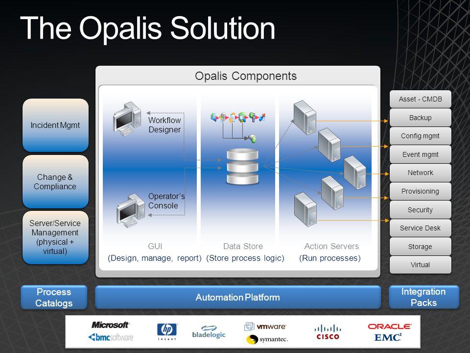 11 The Opalis Solution Action ServersData Store (Run processes) GUI (Store process logic)(Design, manage, report) Opalis Components Workflow Designer