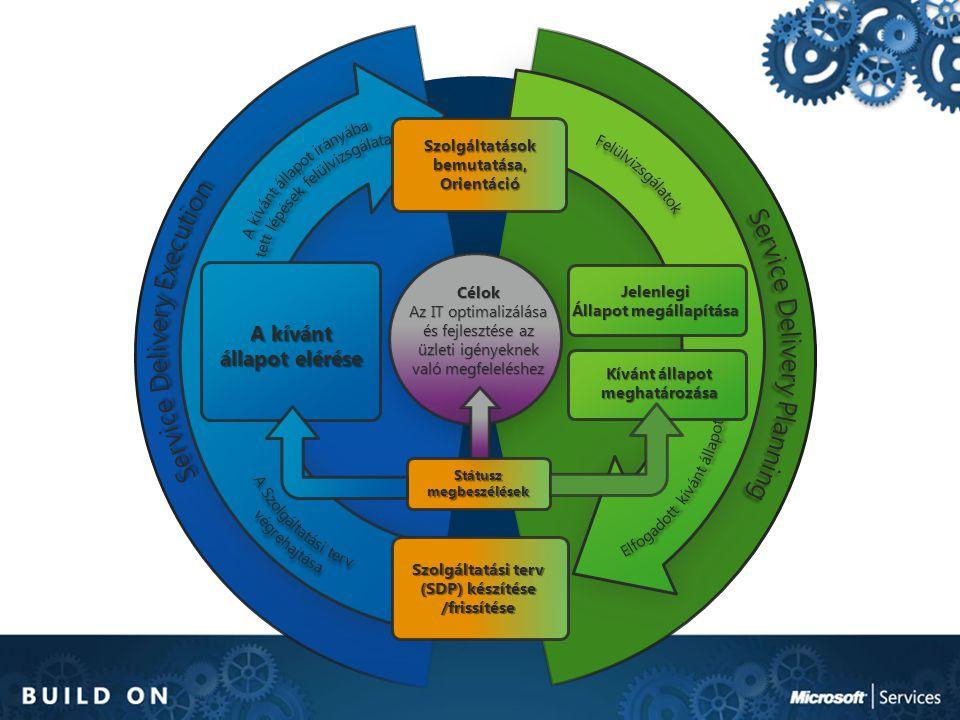 Szolgáltatási terv (SDP) készítése /frissítése Státusz megbeszélések Célok Az IT optimalizálása és fejlesztése az üzleti igényeknek való megfeleléshez