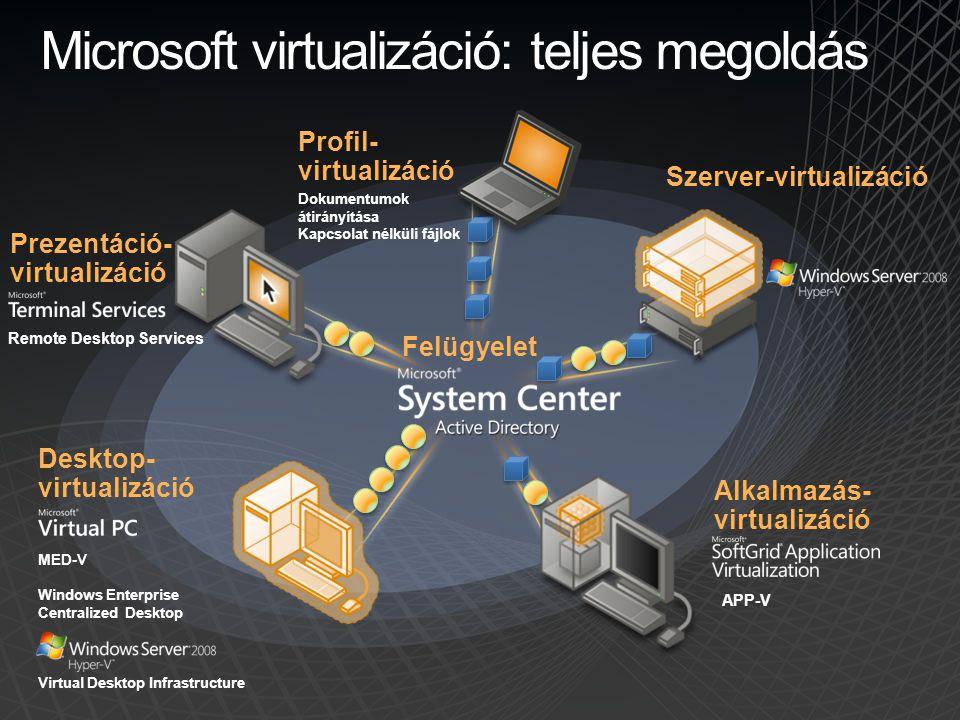 Felügyelet Microsoft virtualizáció: teljes megoldás Szerver-virtualizáció Profil- virtualizáció Dokumentumok átirányítása Kapcsolat nélküli fájlok Des