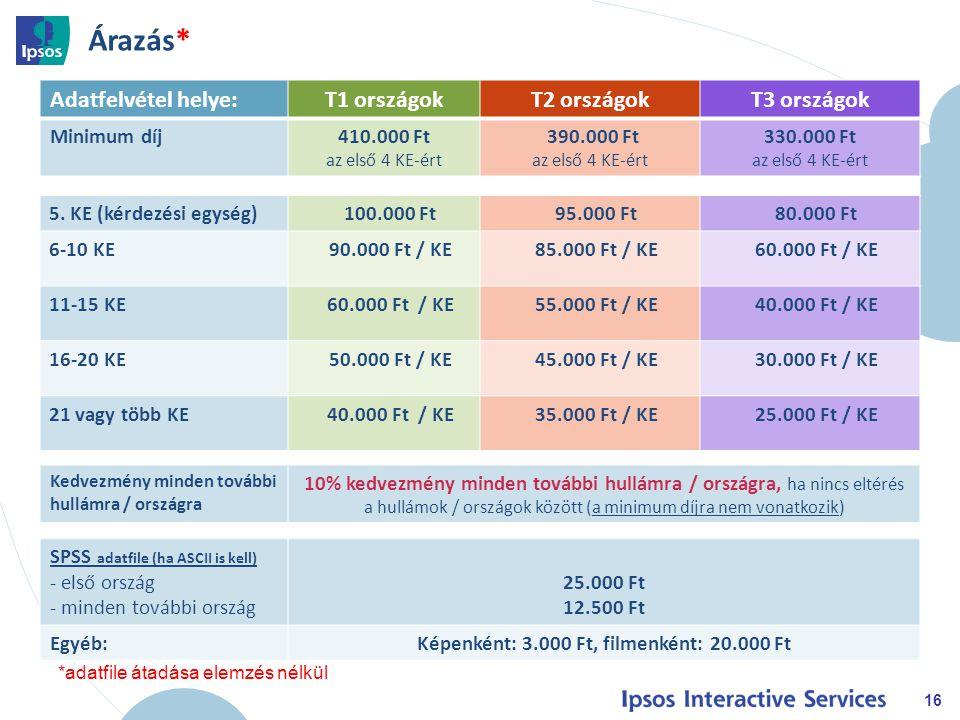 Árazás* 16 Adatfelvétel helye:T1 országokT2 országokT3 országok Minimum díj410.000 Ft az első 4 KE-ért 390.000 Ft az első 4 KE-ért 330.000 Ft az első 4 KE-ért 5.