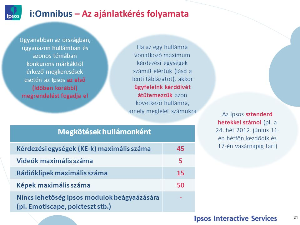 i:Omnibus – Az ajánlatkérés folyamata 21 Ugyanabban az országban, ugyanazon hullámban és azonos témában konkurens márkáktól érkező megkeresések esetén az Ipsos az első (időben korábbi) megrendelést fogadja el Az Ipsos sztenderd hetekkel számol (pl.