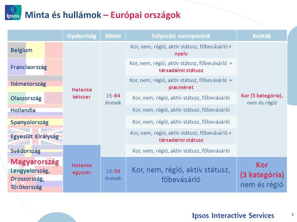 Minta és hullámok – Európai országok 6 GyakoriságMintaSúlyozási szempontokKvóták Belgium Hetente kétszer 16-64 évesek Kor, nem, régió, aktív státusz, főbevásárló + nyelv Kor (5 kategória), nem és régió Franciaország Kor, nem, régió, aktív státusz, főbevásárló + társadalmi státusz Németország Kor, nem, régió, aktív státusz, főbevásárló + piacméret Olaszország Kor, nem, régió, aktív státusz, főbevásárló Hollandia Kor, nem, régió, aktív státusz, főbevásárló Spanyolország Kor, nem, régió, aktív státusz, főbevásárló Egyesült Királyság Kor, nem, régió, aktív státusz, főbevásárló + társadalmi státusz Svédország Hetente egyszer Kor, nem, régió, aktív státusz, főbevásárló Magyarország Lengyelország, Oroszország, Törökország 16-59 évesek Kor, nem, régió, aktív státusz, főbevásárló Kor (3 kategória) nem és régió
