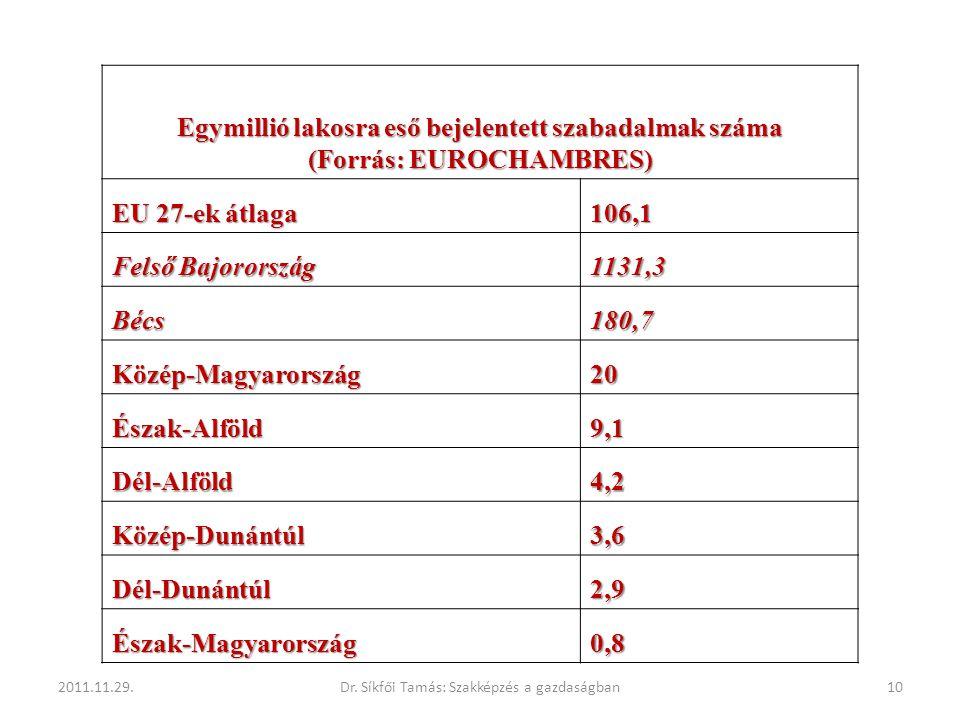 Egymillió lakosra eső bejelentett szabadalmak száma (Forrás: EUROCHAMBRES) EU 27-ek átlaga 106,1 Felső Bajorország 1131,3 Bécs180,7 Közép-Magyarország