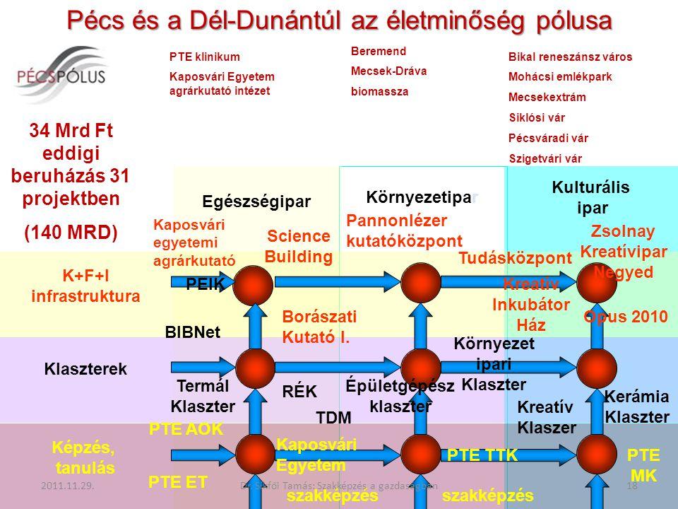 Pécs és a Dél-Dunántúl az életminőség pólusa Egészségipar Környezetipar Kulturális ipar K+F+I infrastruktura Klaszterek Képzés, tanulás Science Buildi