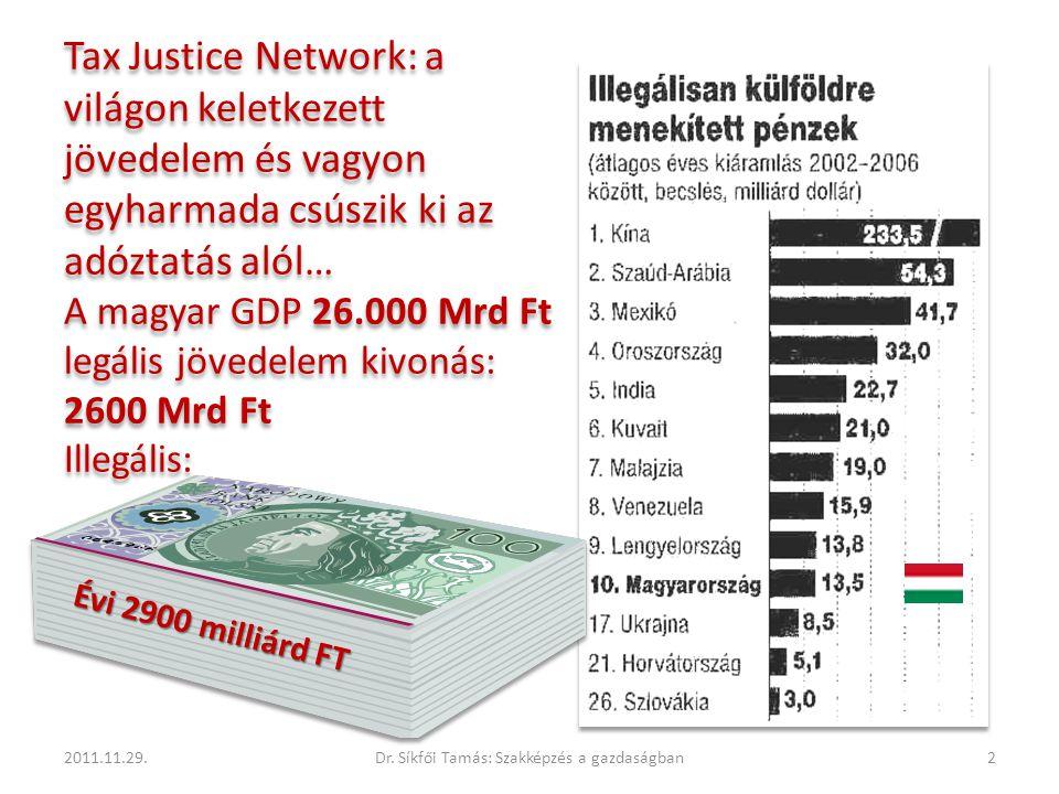 Tax Justice Network: a világon keletkezett jövedelem és vagyon egyharmada csúszik ki az adóztatás alól… A magyar GDP 26.000 Mrd Ft legális jövedelem k