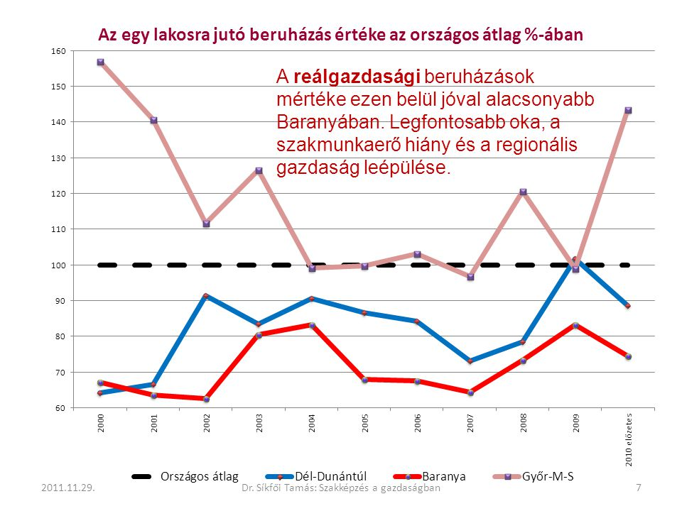 2011.11.29.7Dr. Síkfői Tamás: Szakképzés a gazdaságban