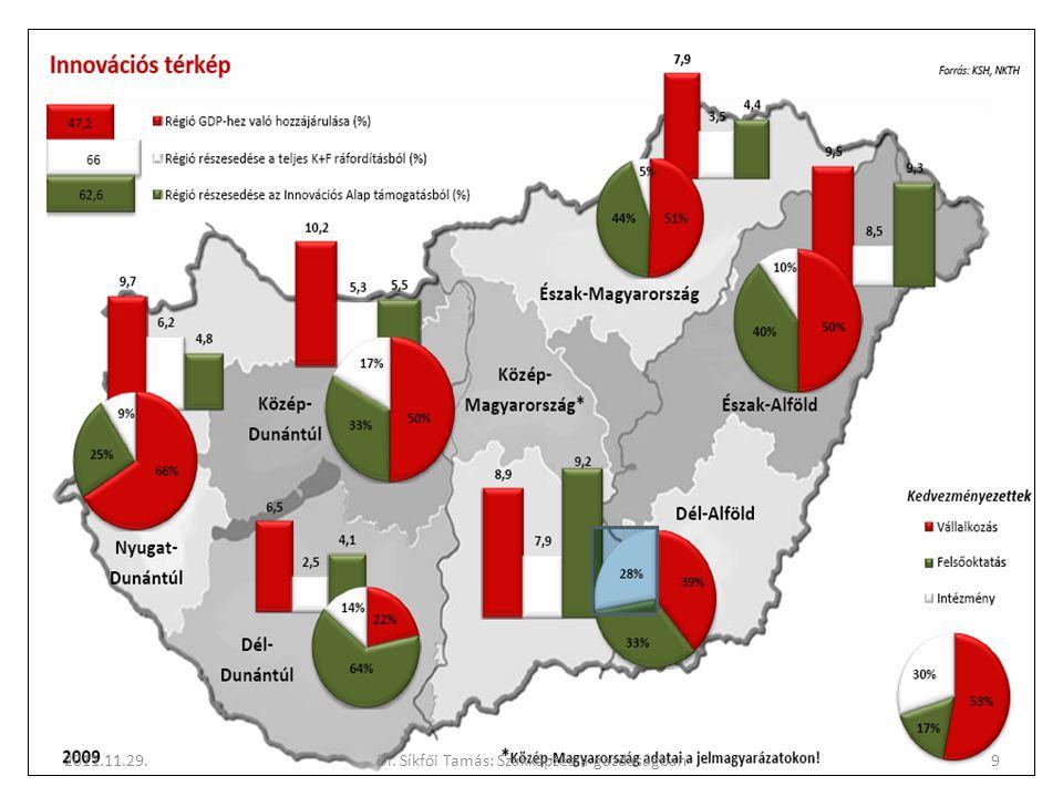 Egymillió lakosra eső bejelentett szabadalmak száma (Forrás: EUROCHAMBRES) EU 27-ek átlaga 106,1 Felső Bajorország 1131,3 Bécs180,7 Közép-Magyarország20 Észak-Alföld9,1 Dél-Alföld4,2 Közép-Dunántúl3,6 Dél-Dunántúl2,9 Észak-Magyarország0,8 2011.11.29.10Dr.
