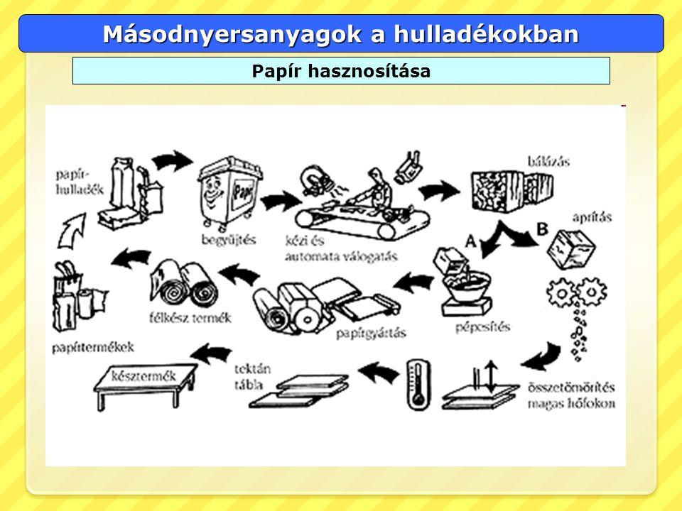 Másodnyersanyagok a hulladékokban Papír hasznosítása