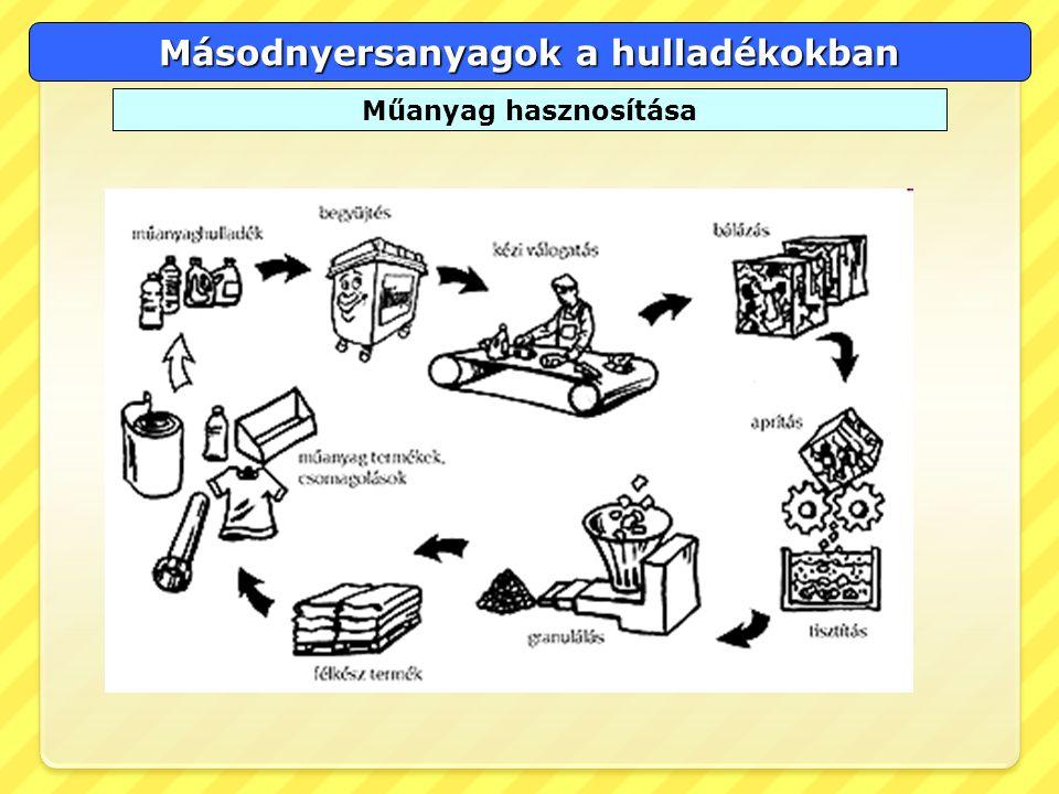 Másodnyersanyagok a hulladékokban Műanyag hasznosítása