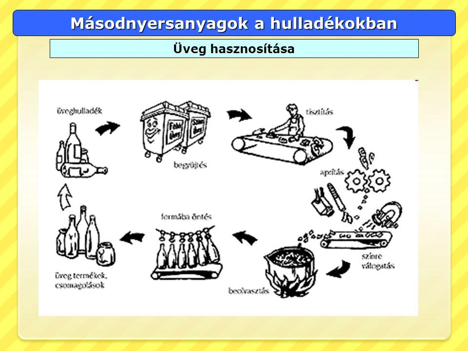 Másodnyersanyagok a hulladékokban Üveg hasznosítása