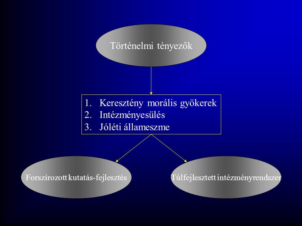 Történelmi tényezők 1.Keresztény morális gyökerek 2.Intézményesülés 3.Jóléti állameszme Forszírozott kutatás-fejlesztésTúlfejlesztett intézményrendsze