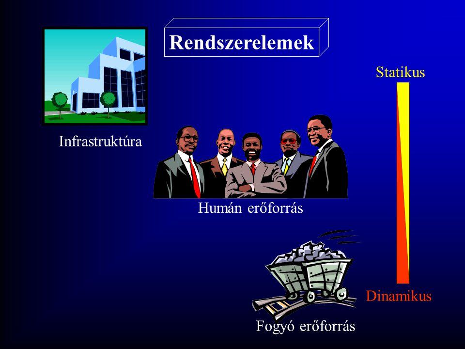 Rendszerelemek Infrastruktúra Humán erőforrás Fogyó erőforrás Statikus Dinamikus