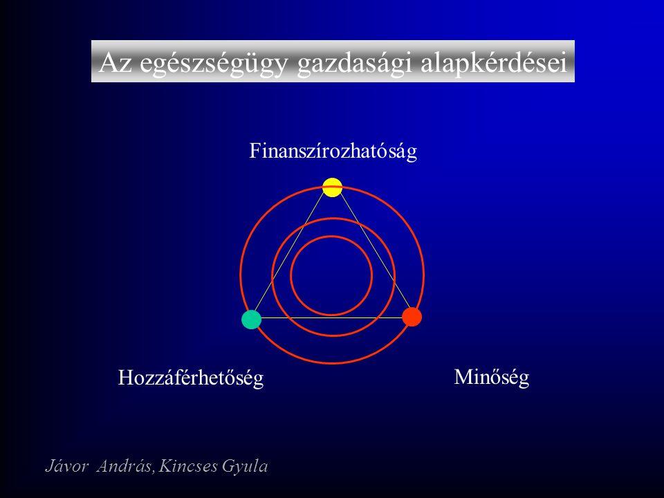 Az egészségügy gazdasági alapkérdései Minőség Hozzáférhetőség Finanszírozhatóság Jávor András, Kincses Gyula