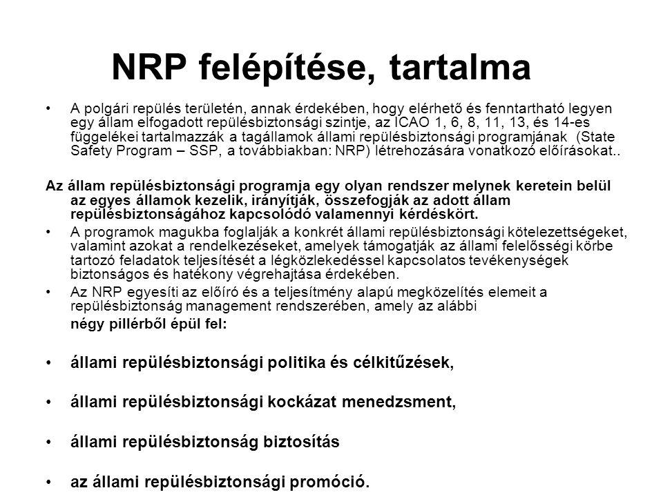 NRP felépítése, tartalma •A polgári repülés területén, annak érdekében, hogy elérhető és fenntartható legyen egy állam elfogadott repülésbiztonsági sz
