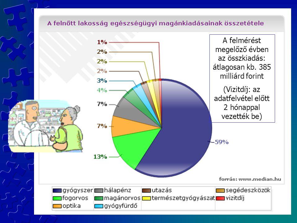 A felmérést megelőző évben az összkiadás: átlagosan kb. 385 milliárd forint (Vizitdíj: az adatfelvétel előtt 2 hónappal vezették be)