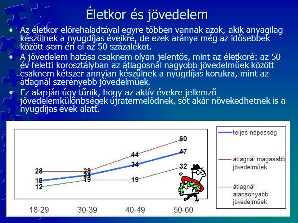 Életkor és jövedelem •Az életkor előrehaladtával egyre többen vannak azok, akik anyagilag készülnek a nyugdíjas éveikre, de ezek aránya még az idősebb