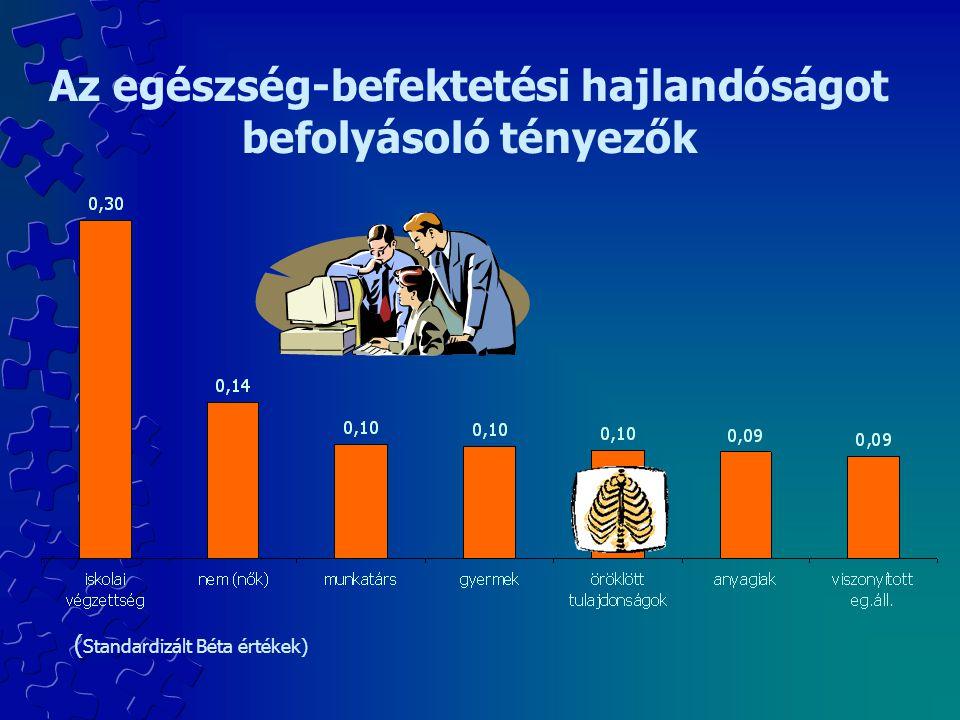 Az egészség-befektetési hajlandóságot befolyásoló tényezők ( Standardizált Béta értékek)