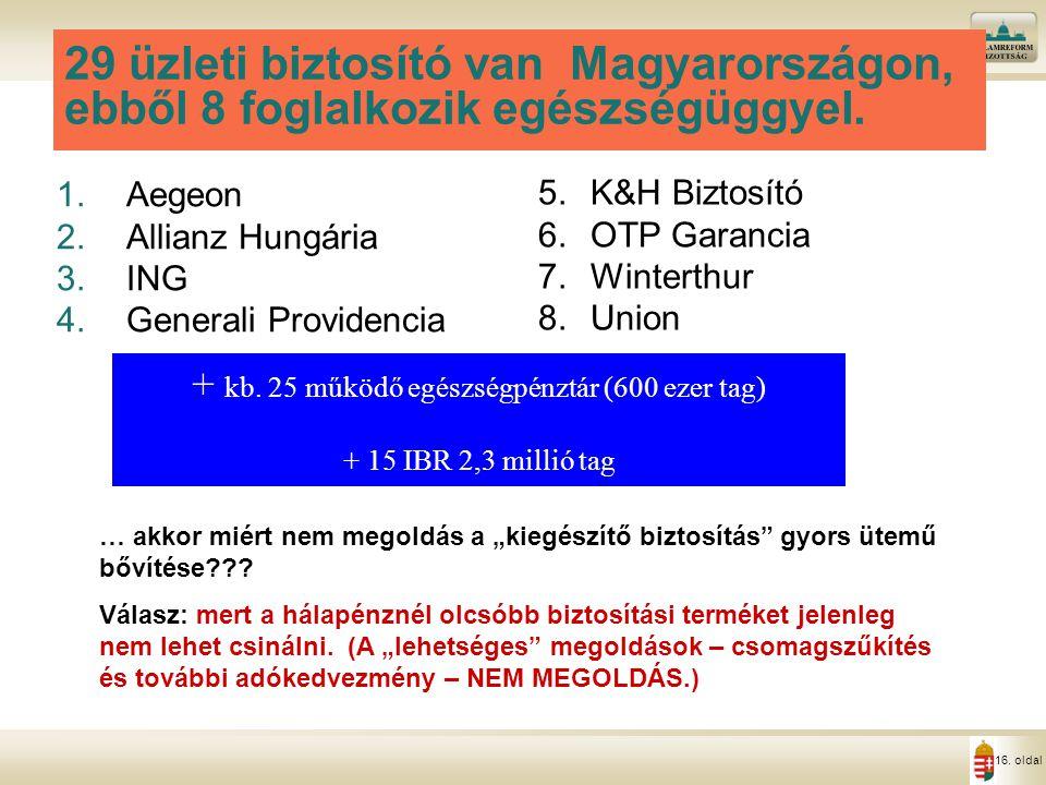 16. oldal 29 üzleti biztosító van Magyarországon, ebből 8 foglalkozik egészségüggyel. 1.Aegeon 2.Allianz Hungária 3.ING 4.Generali Providencia 5.K&H B