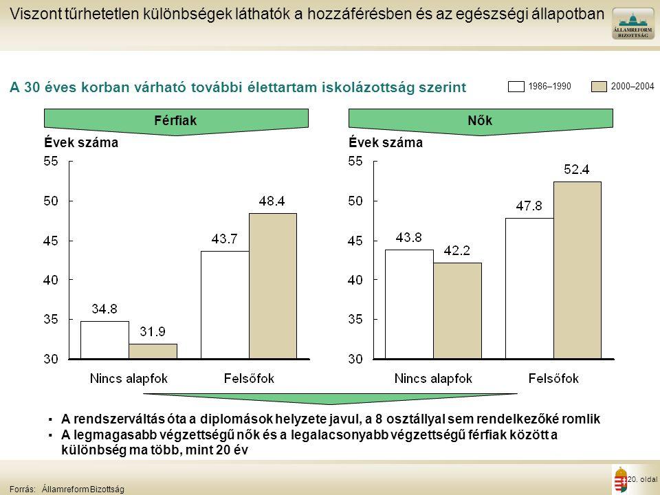 20. oldal Évek száma A 30 éves korban várható további élettartam iskolázottság szerint Viszont tűrhetetlen különbségek láthatók a hozzáférésben és az
