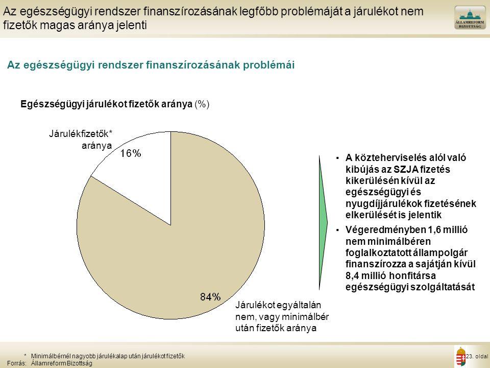 23. oldal Az egészségügyi rendszer finanszírozásának problémái Az egészségügyi rendszer finanszírozásának legfőbb problémáját a járulékot nem fizetők