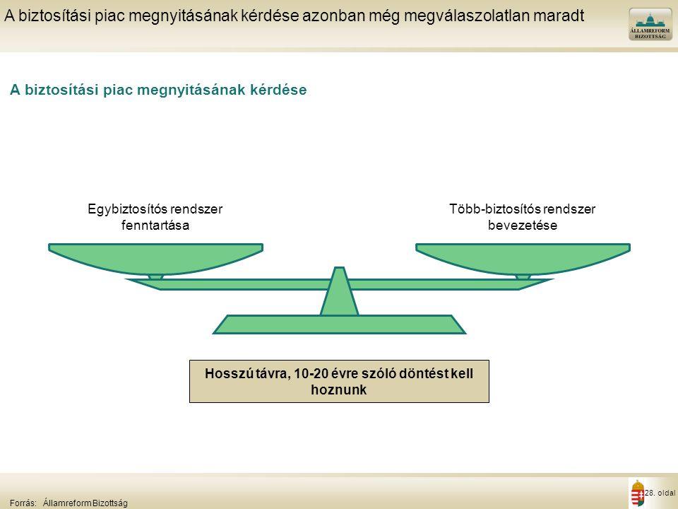 28. oldal A biztosítási piac megnyitásának kérdése A biztosítási piac megnyitásának kérdése azonban még megválaszolatlan maradt Forrás:Államreform Biz