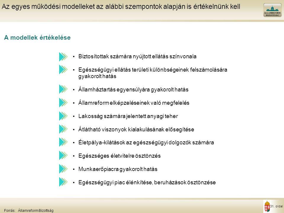 31. oldal A modellek értékelése Az egyes működési modelleket az alábbi szempontok alapján is értékelnünk kell Forrás:Államreform Bizottság ▪Biztosítot