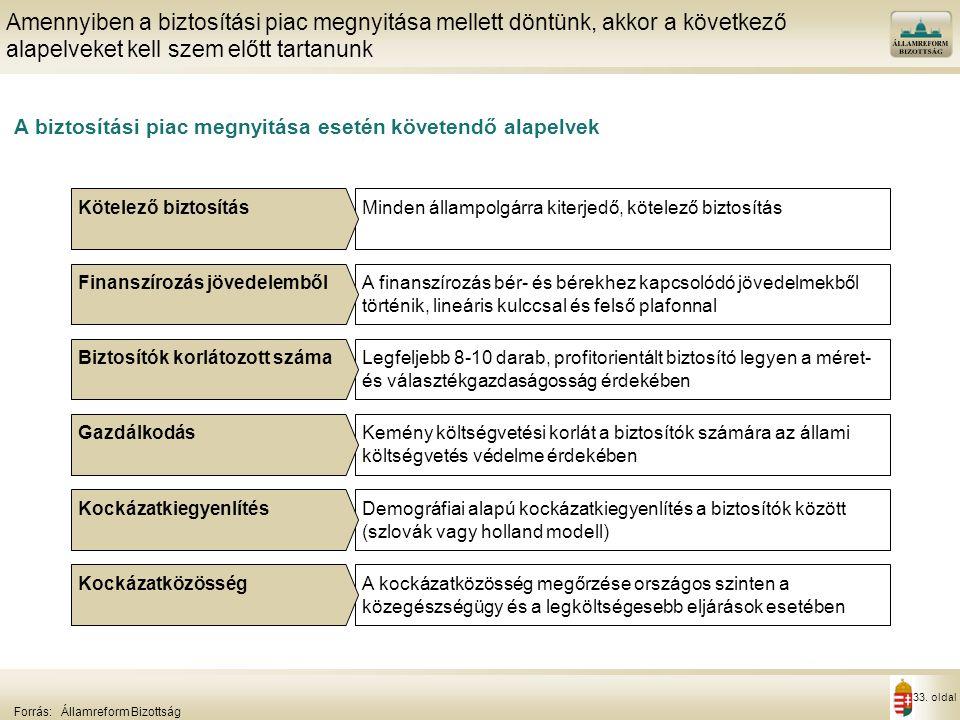 33. oldal A biztosítási piac megnyitása esetén követendő alapelvek Amennyiben a biztosítási piac megnyitása mellett döntünk, akkor a következő alapelv