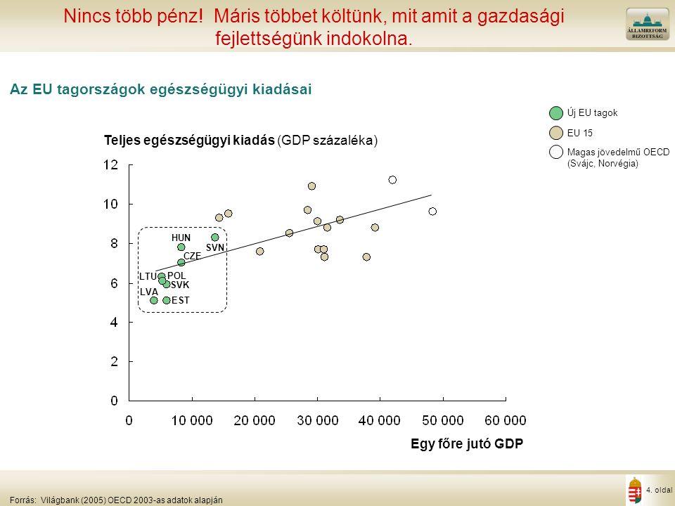4. oldal Az EU tagországok egészségügyi kiadásai Nincs több pénz! Máris többet költünk, mit amit a gazdasági fejlettségünk indokolna. Forrás:Világbank