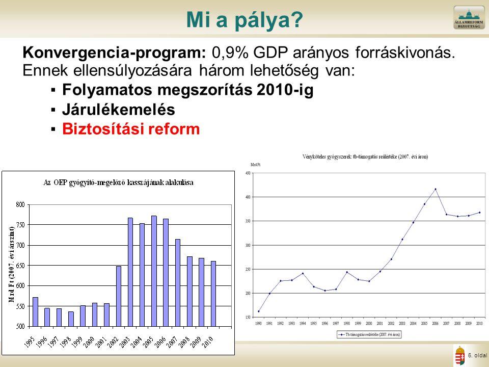6. oldal Mi a pálya? Konvergencia-program: 0,9% GDP arányos forráskivonás. Ennek ellensúlyozására három lehetőség van: ▪Folyamatos megszorítás 2010-ig