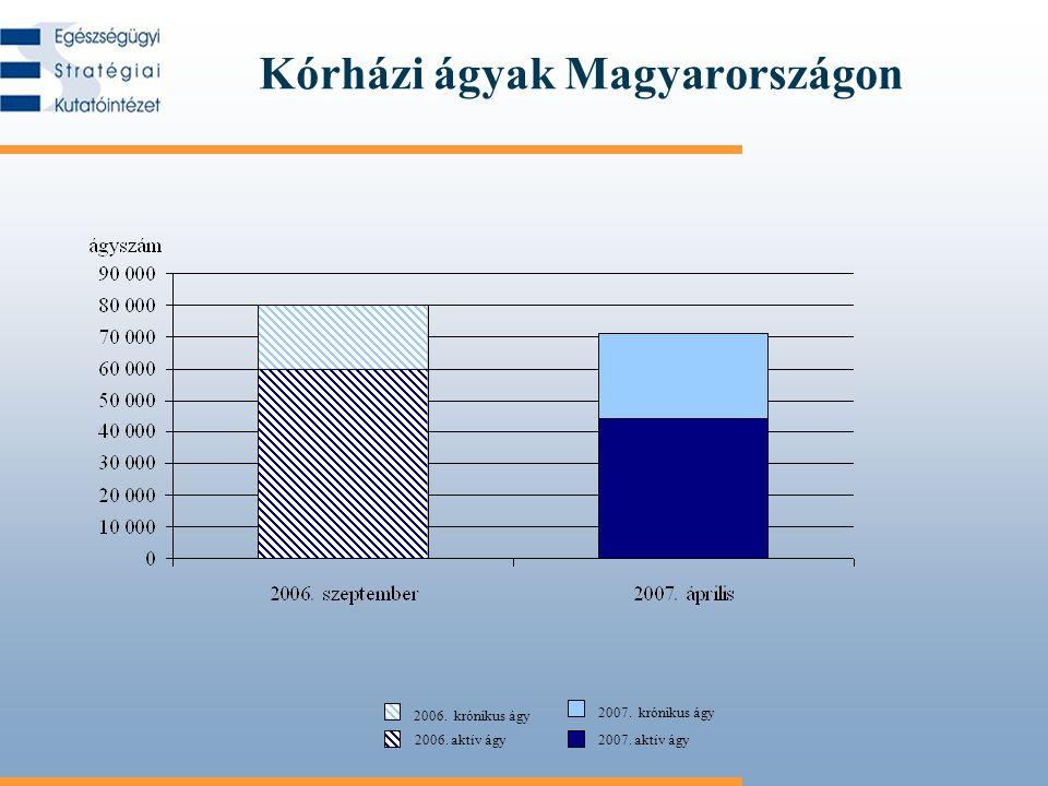 Kórházi ágyak Magyarországon 2006. aktív ágy 2006. krónikus ágy 2007. aktív ágy 2007. krónikus ágy