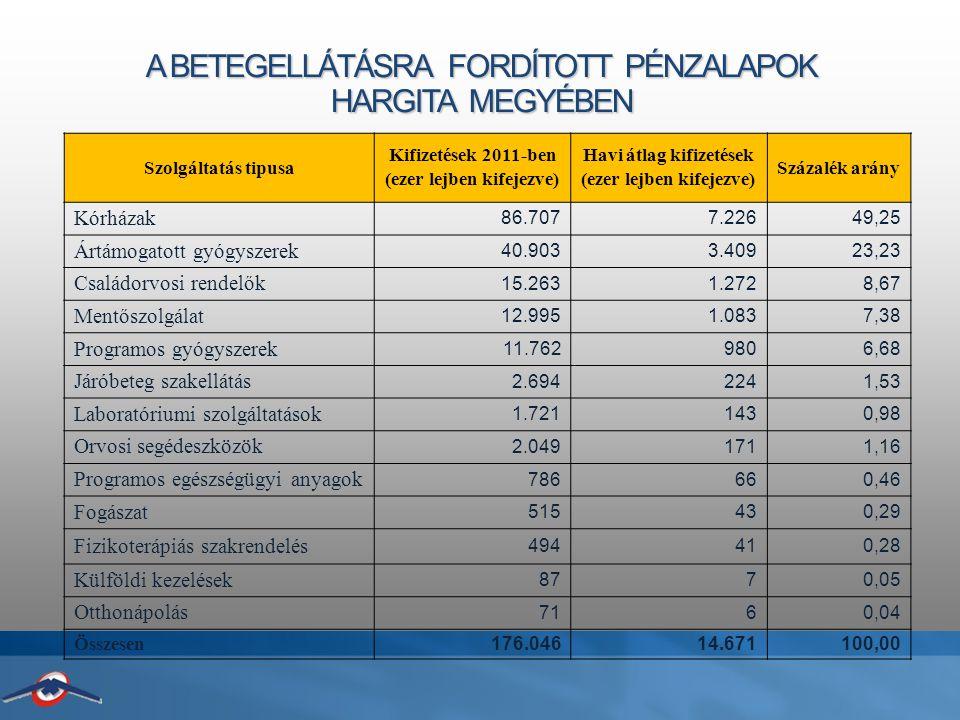 A BETEGELLÁTÁSRA FORDÍTOTT PÉNZALAPOK HARGITA MEGYÉBEN Szolgáltatás tipusa Kifizetések 2011-ben (ezer lejben kifejezve) Havi átlag kifizetések (ezer lejben kifejezve) Százalék arány Kórházak 86.7077.22649,25 Ártámogatott gyógyszerek 40.9033.40923,23 Családorvosi rendelők 15.2631.2728,67 Mentőszolgálat 12.9951.0837,38 Programos gyógyszerek 11.7629806,68 Járóbeteg szakellátás 2.6942241,53 Laboratóriumi szolgáltatások 1.7211430,98 Orvosi segédeszközök 2.0491711,16 Programos egészségügyi anyagok 786660,46 Fogászat 515430,29 Fizikoterápiás szakrendelés 494410,28 Külföldi kezelések 8770,05 Otthonápolás 7160,04 Összesen 176.04614.671100,00