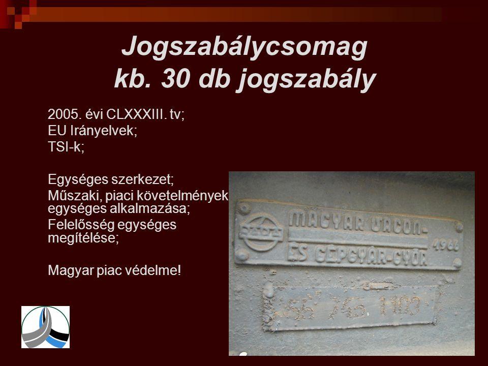 Jogszabálycsomag kb. 30 db jogszabály  2005. évi CLXXXIII. tv;  EU Irányelvek;  TSI-k;  Egységes szerkezet;  Műszaki, piaci követelmények egysége