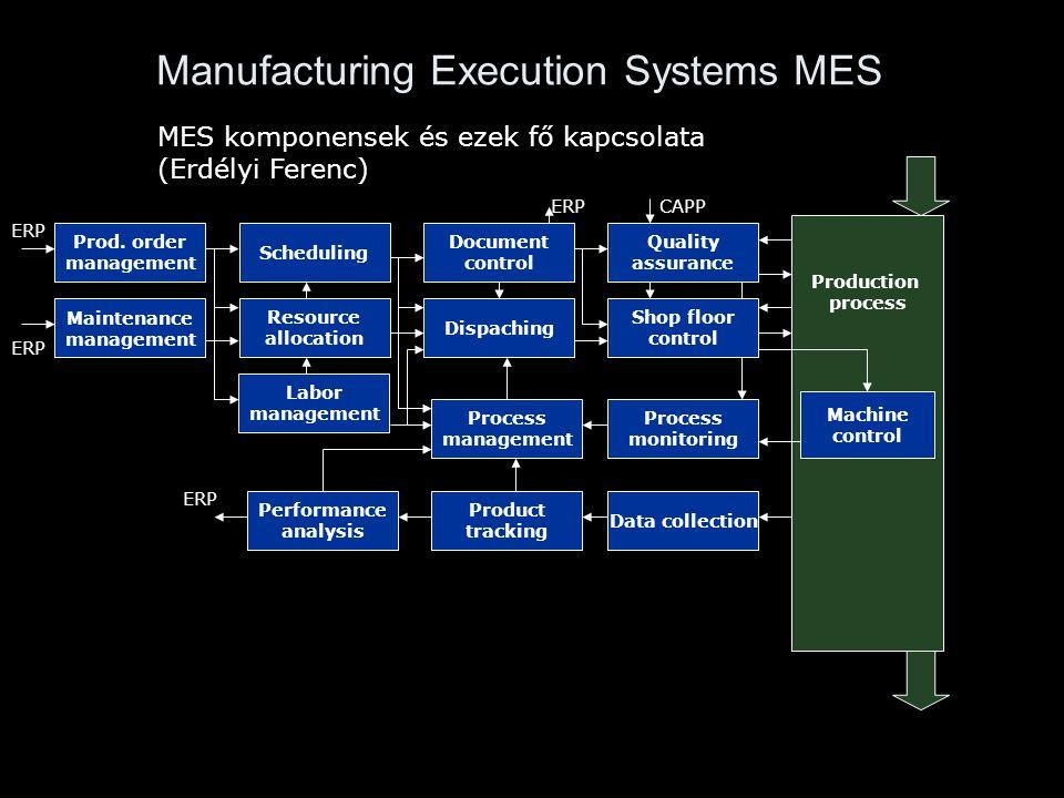 Manufacturing Execution Systems MES ERP Maintenance management CAPP Machine control Process monitoring Production process ERP MES komponensek és ezek